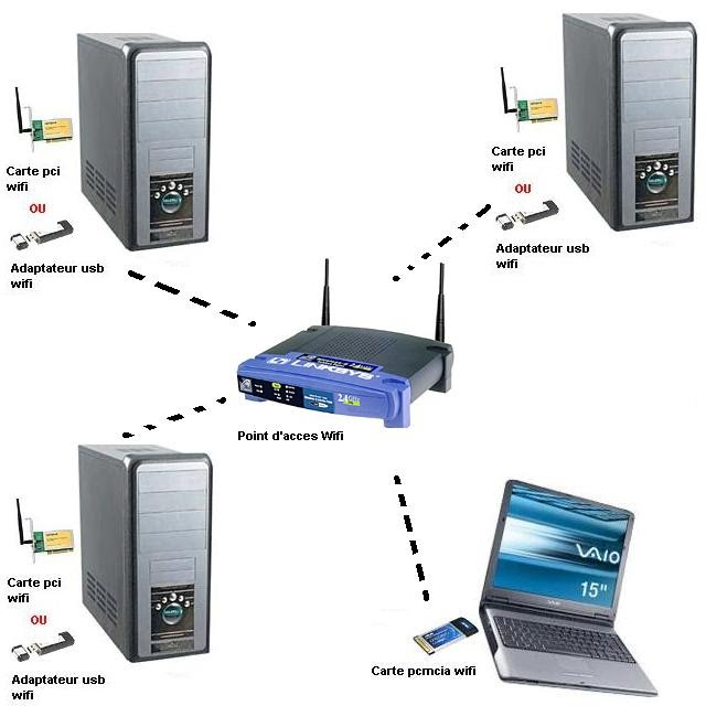 how to connect nettalk duo to wifi